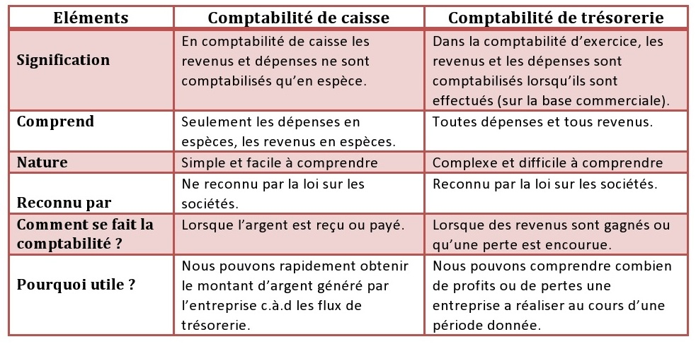 Comptabilité de caisse vs comptabilité d'exercice ...